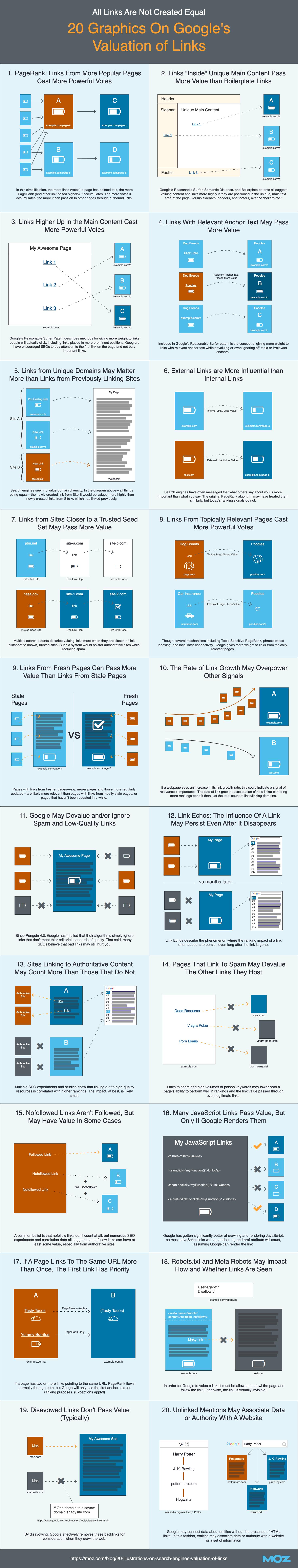 Comment google évalue les liens ? Infographie backlinks et maillage pour le SEO google